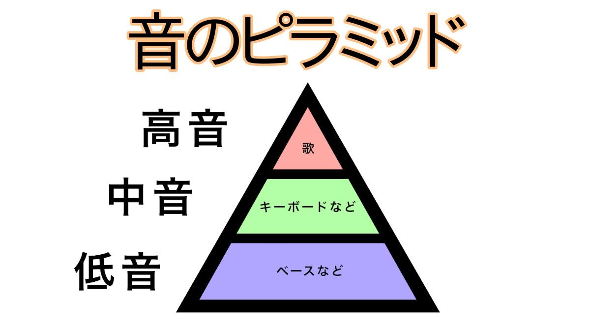 音のピラミッド